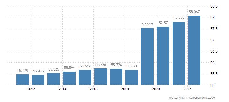 armenia labor participation rate female percent of female population ages 15 plus  wb data