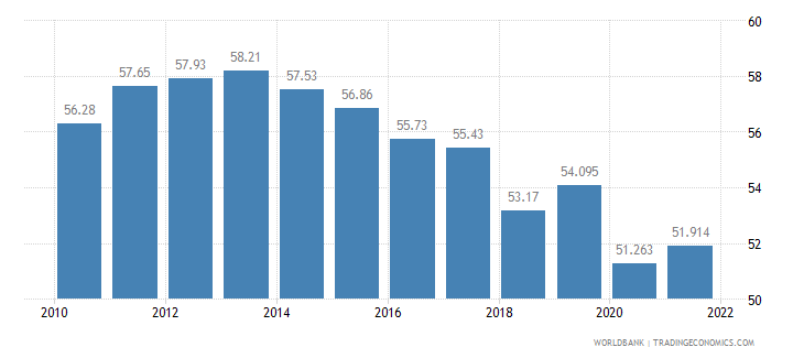 armenia labor participation rate total percent of total population ages 15 plus  wb data