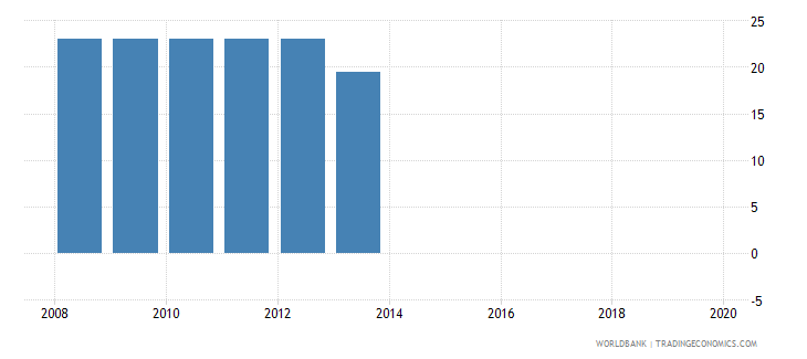 armenia labor tax and contributions percent of commercial profits wb data