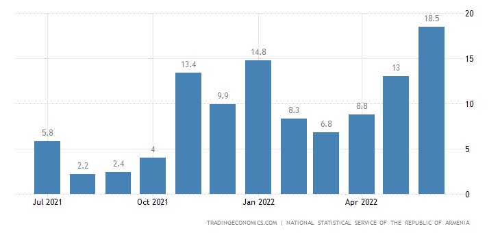 Armenia Economic Activity Index