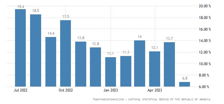 Armenia Economic Activity Index