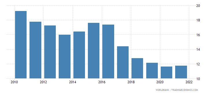 armenia lending interest rate percent wb data