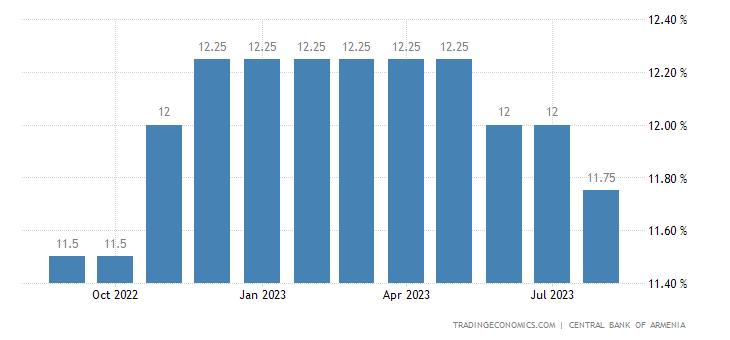 Armenia Lending Rate