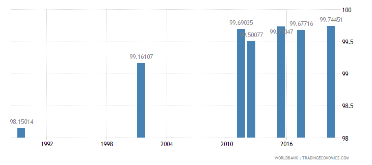 armenia literacy rate adult female percent of females ages 15 and above wb data