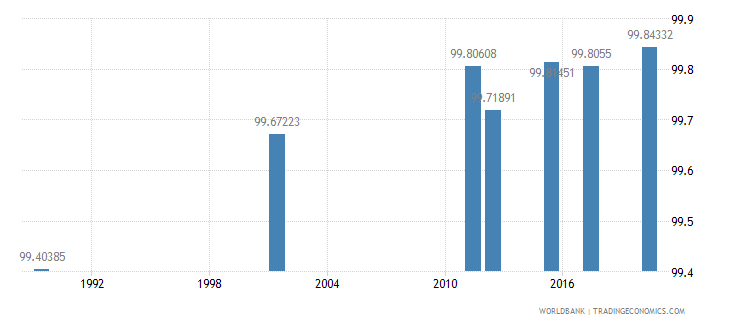 armenia literacy rate adult male percent of males ages 15 and above wb data