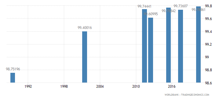 armenia literacy rate adult total percent of people ages 15 and above wb data