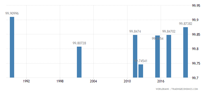 armenia literacy rate youth total percent of people ages 15 24 wb data