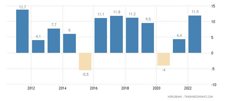 armenia manufacturing value added annual percent growth wb data