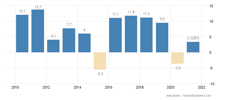 armenia manufacturing value added annual percent growth wb data