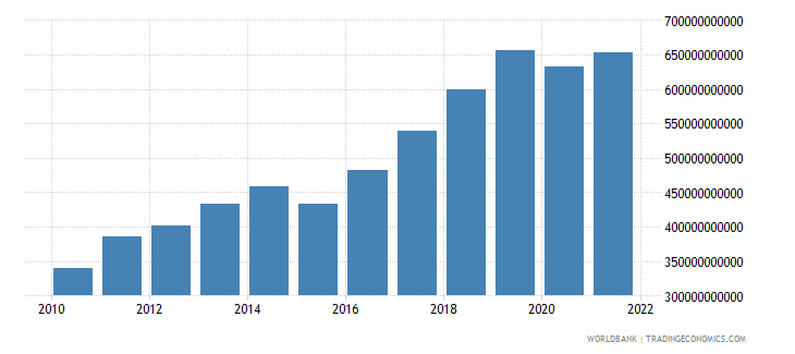 armenia manufacturing value added constant lcu wb data