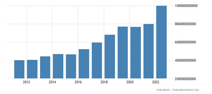 armenia manufacturing value added current lcu wb data