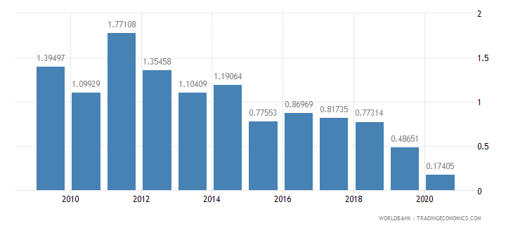 armenia merchandise exports by the reporting economy residual percent of total merchandise exports wb data