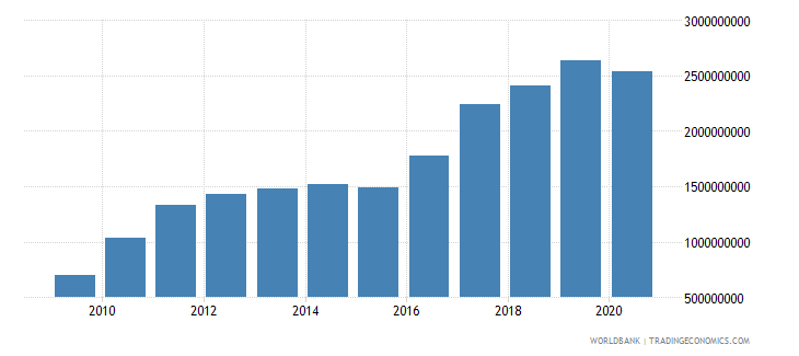 armenia merchandise exports by the reporting economy us dollar wb data