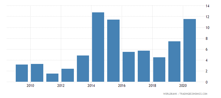 armenia merchandise exports to developing economies in east asia  pacific percent of total merchandise exports wb data