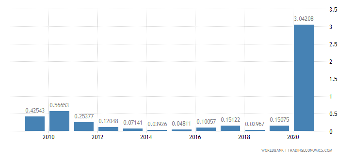 armenia merchandise exports to developing economies in south asia percent of total merchandise exports wb data