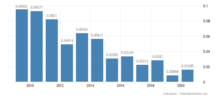 armenia merchandise exports to developing economies in sub saharan africa percent of total merchandise exports wb data