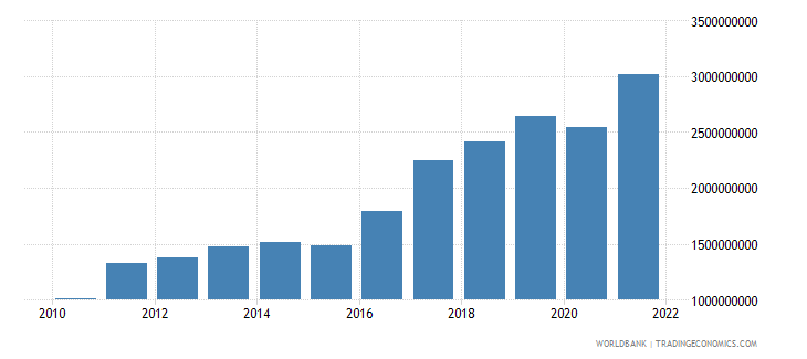 armenia merchandise exports us dollar wb data