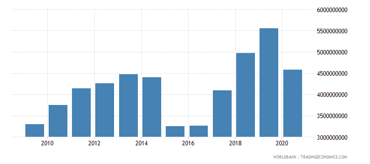 armenia merchandise imports by the reporting economy us dollar wb data
