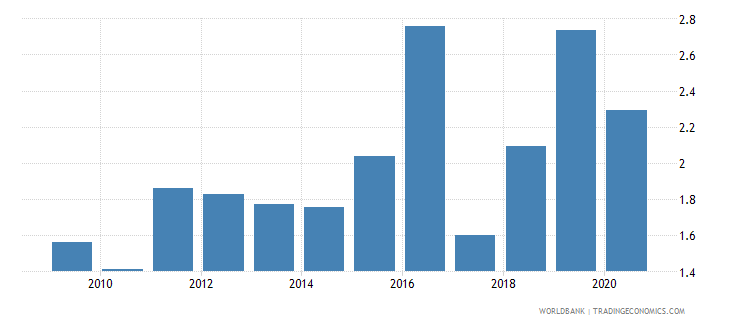 armenia merchandise imports from developing economies in south asia percent of total merchandise imports wb data