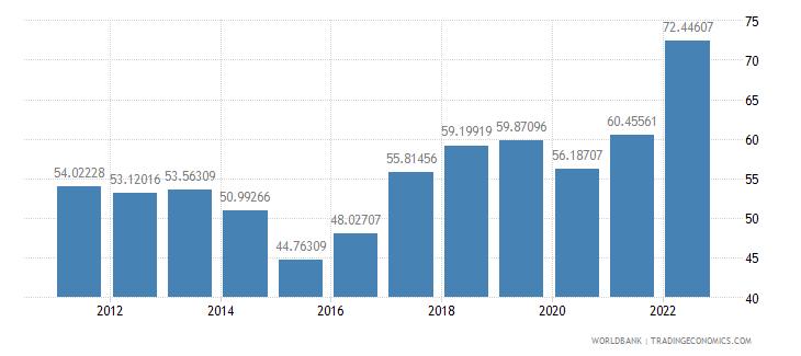armenia merchandise trade percent of gdp wb data