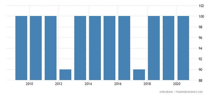 armenia methodology assessment of statistical capacity scale 0  100 wb data