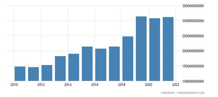 armenia military expenditure current lcu wb data