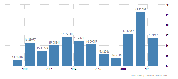 armenia military expenditure percent of central government expenditure wb data