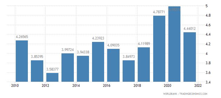 armenia military expenditure percent of gdp wb data