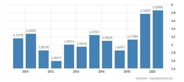armenia military expenditure percent of gdp wb data