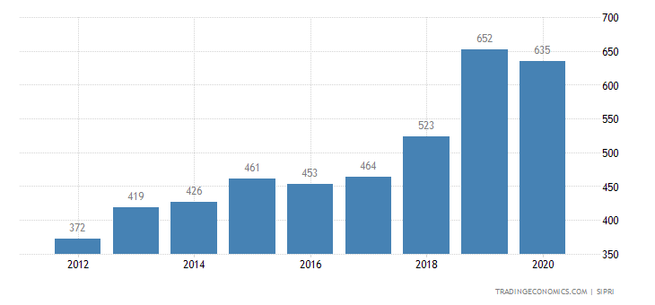 Armenia Military Expenditure