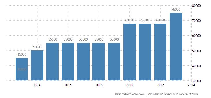 Armenia Gross Minimum Monthly Wage