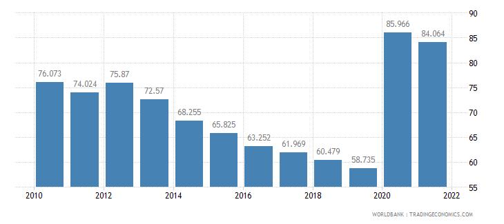 armenia mortality rate adult female per 1 000 female adults wb data