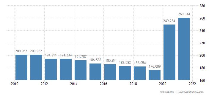 armenia mortality rate adult male per 1 000 male adults wb data