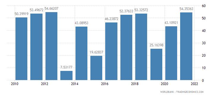 armenia multilateral debt service percent of public and publicly guaranteed debt service wb data