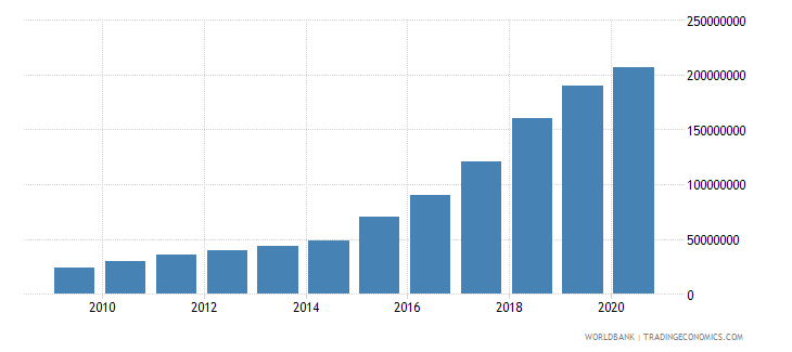 armenia multilateral debt service tds us dollar wb data