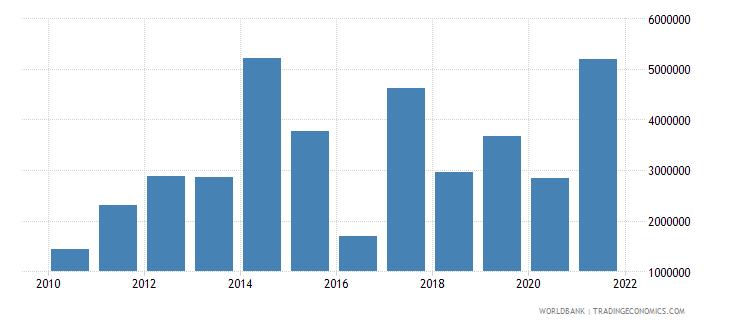 armenia net bilateral aid flows from dac donors austria us dollar wb data