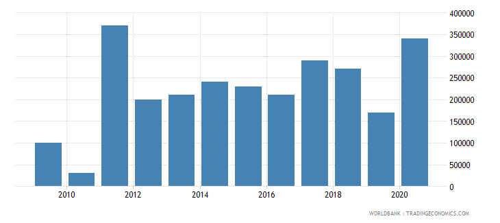 armenia net bilateral aid flows from dac donors belgium us dollar wb data