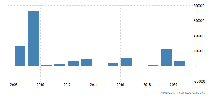armenia net bilateral aid flows from dac donors canada us dollar wb data