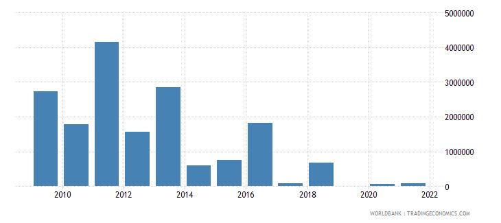 armenia net bilateral aid flows from dac donors denmark us dollar wb data