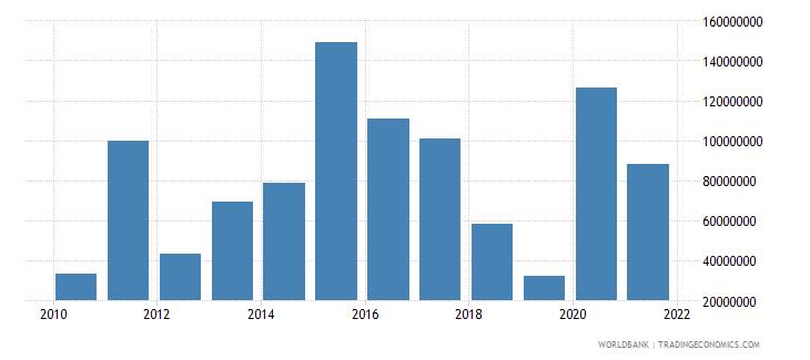 armenia net bilateral aid flows from dac donors european commission us dollar wb data