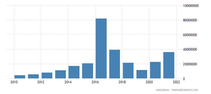 armenia net bilateral aid flows from dac donors france us dollar wb data