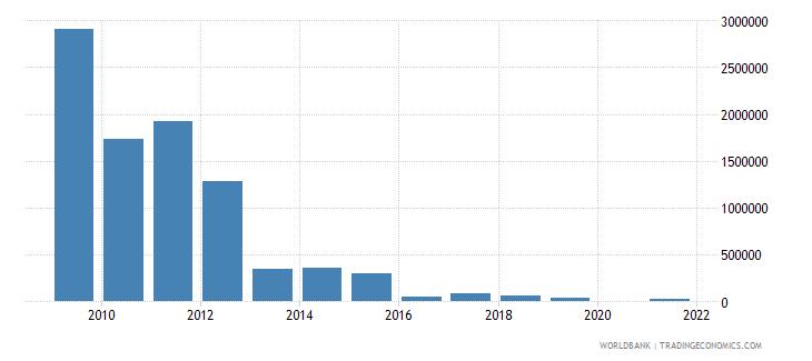 armenia net bilateral aid flows from dac donors greece us dollar wb data