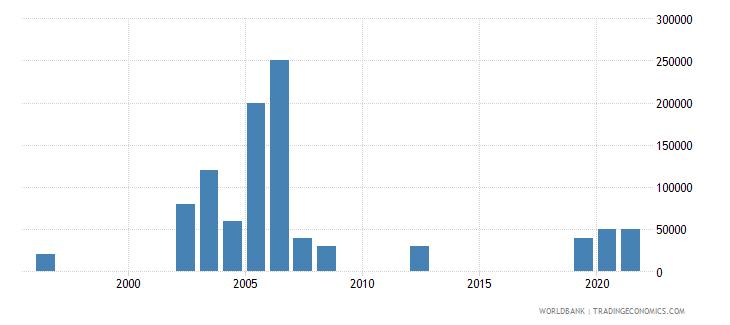 armenia net bilateral aid flows from dac donors ireland us dollar wb data