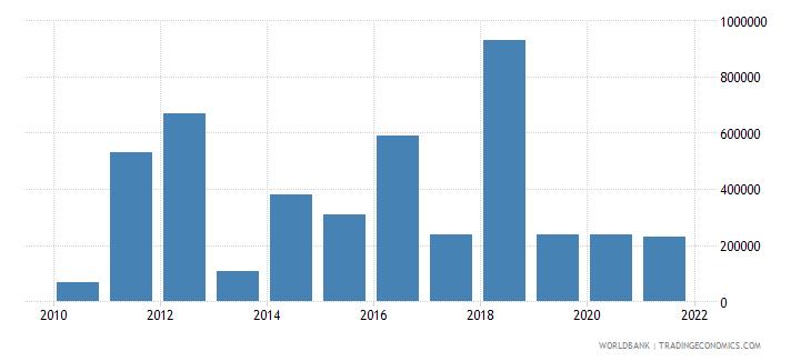 armenia net bilateral aid flows from dac donors italy us dollar wb data