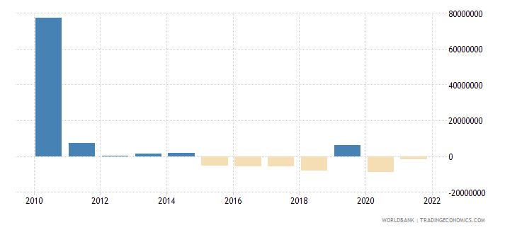 armenia net bilateral aid flows from dac donors japan us dollar wb data