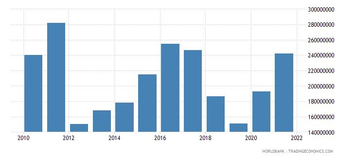 armenia net bilateral aid flows from dac donors total us dollar wb data