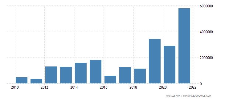 armenia net bilateral aid flows from dac donors united kingdom us dollar wb data