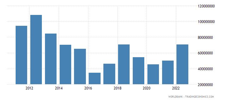 armenia net capital account bop us dollar wb data