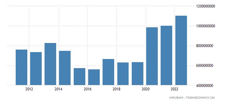 armenia net current transfers bop us dollar wb data