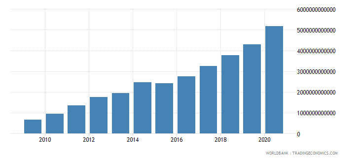 armenia net domestic credit current lcu wb data